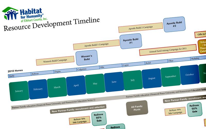 Habitat for Humanity • Development Plan